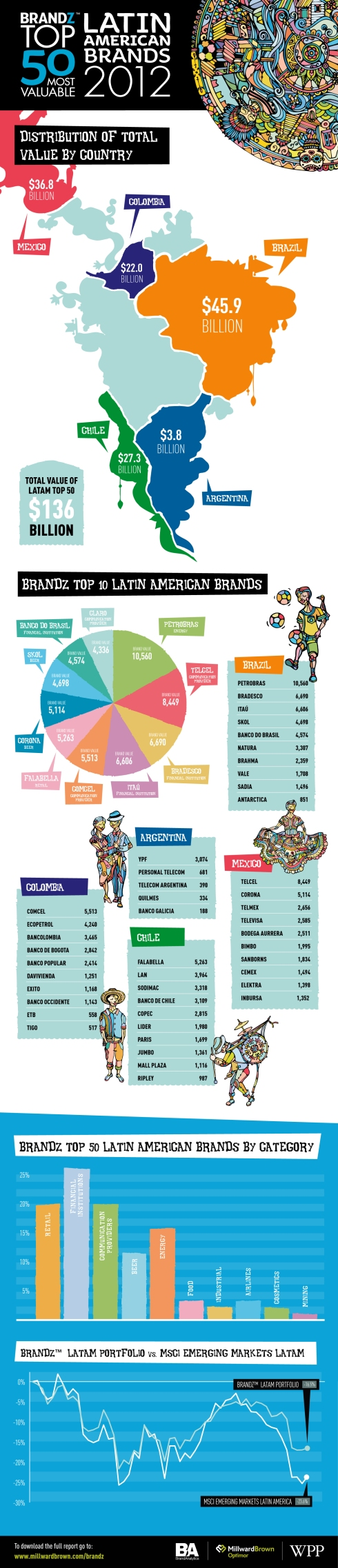 9672 MB BrandZ LatAm Top 10 Infographic v9 JB MB